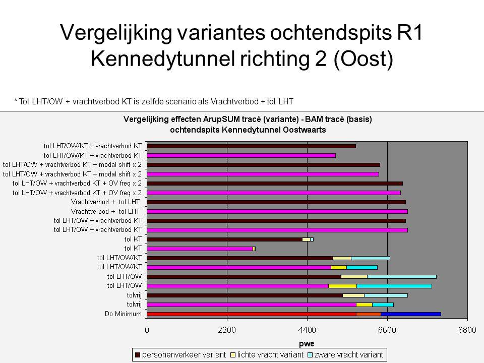 Vergelijking variantes ochtendspits R1 Kennedytunnel richting 2 (Oost)