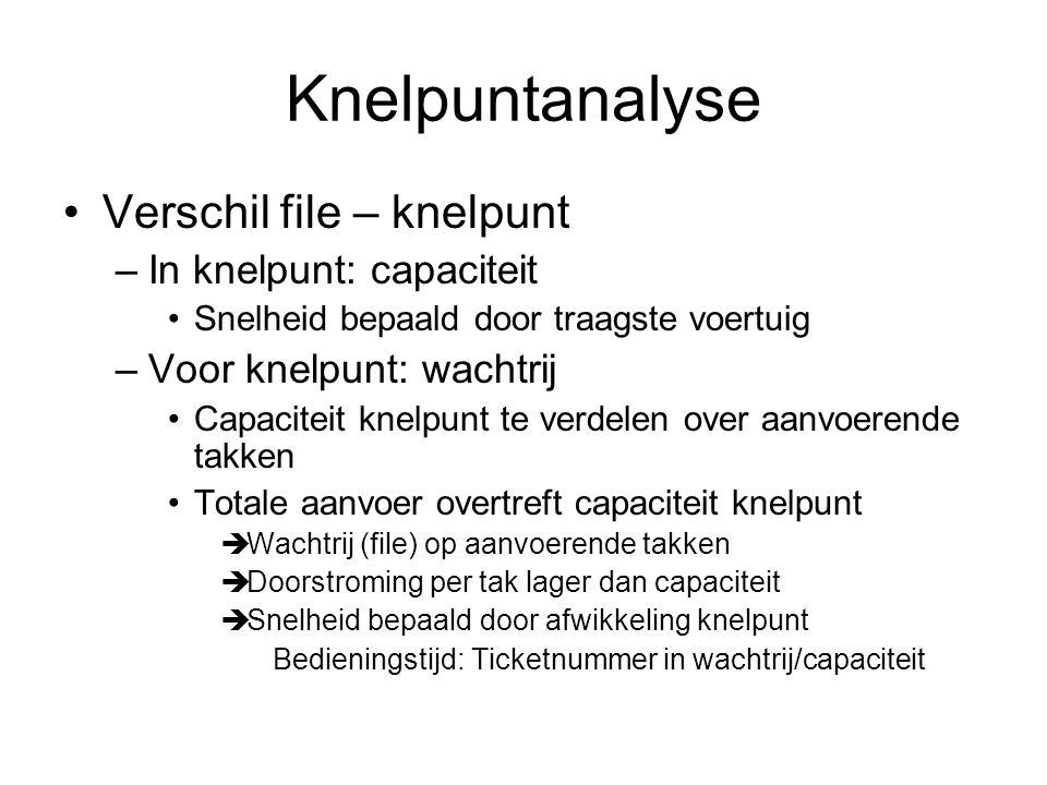 Knelpuntanalyse Verschil file – knelpunt In knelpunt: capaciteit