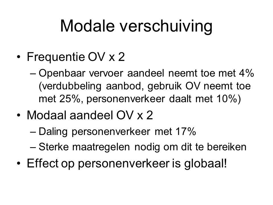 Modale verschuiving Frequentie OV x 2 Modaal aandeel OV x 2