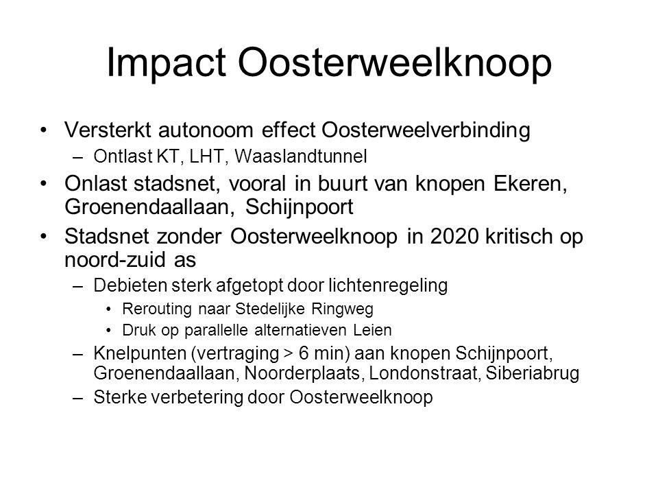 Impact Oosterweelknoop