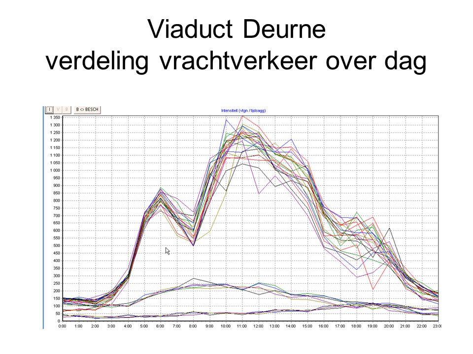 Viaduct Deurne verdeling vrachtverkeer over dag