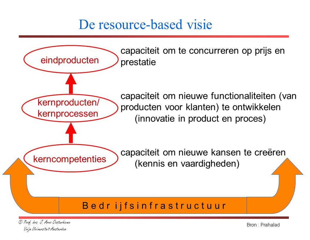 De resource-based visie