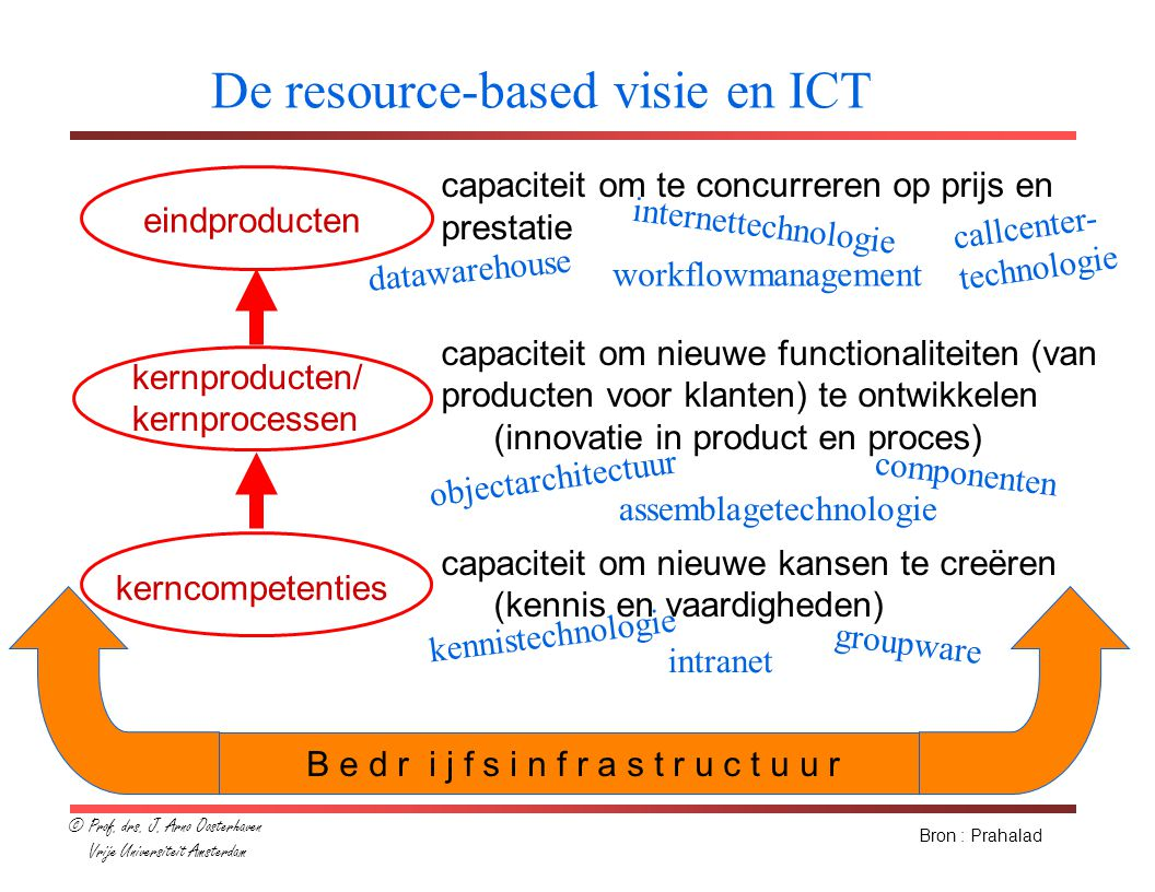 De resource-based visie en ICT