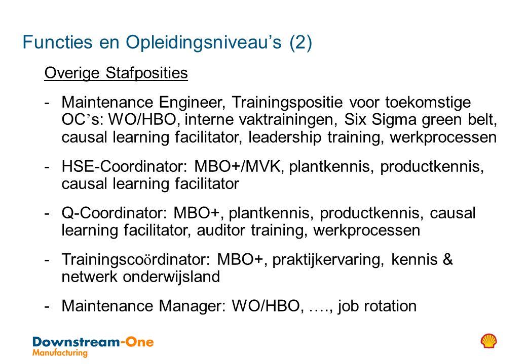 Functies en Opleidingsniveau's (2)