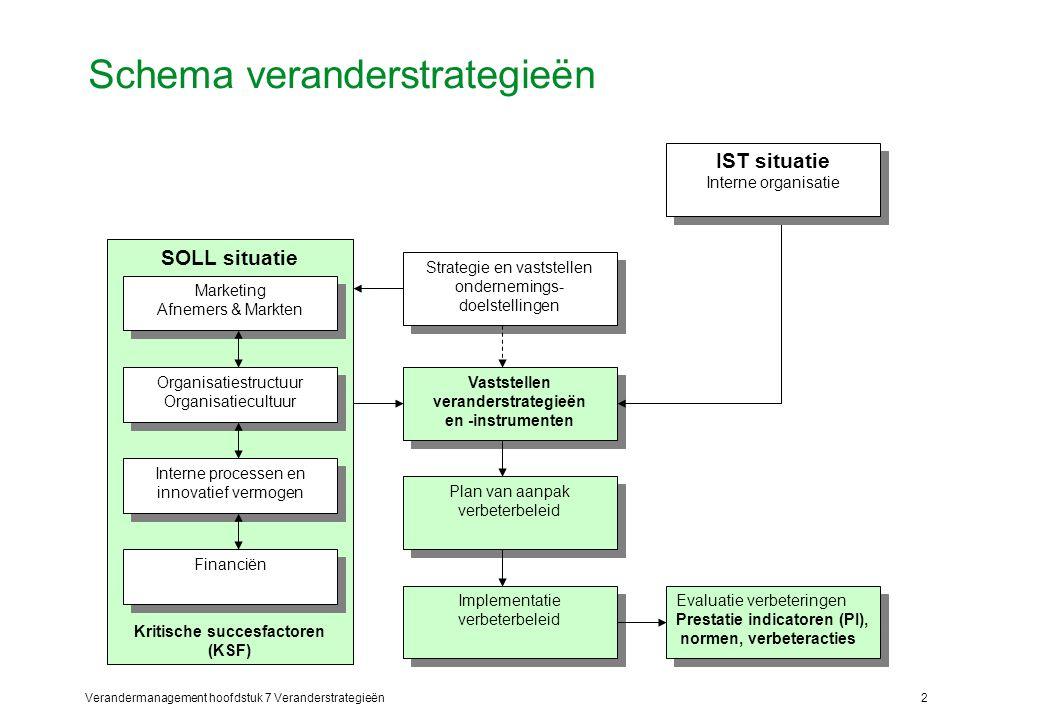 Schema veranderstrategieën