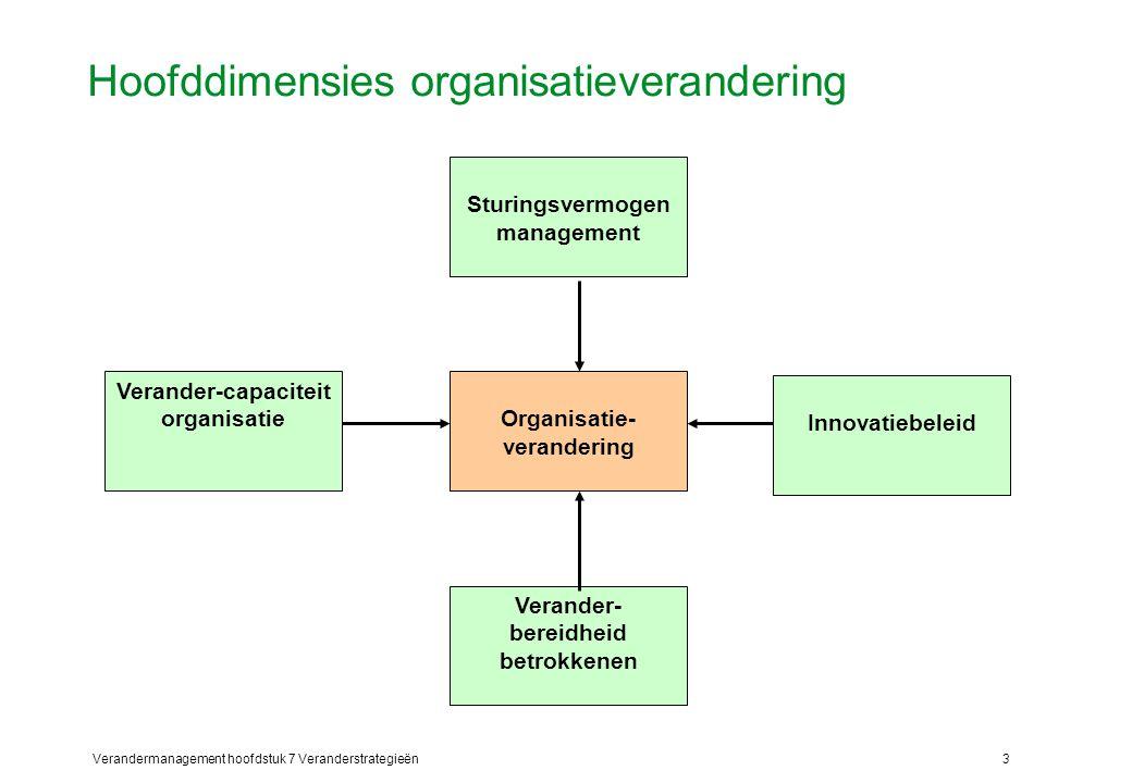 Hoofddimensies organisatieverandering