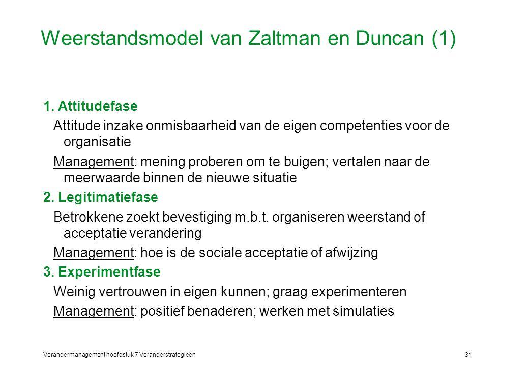 Weerstandsmodel van Zaltman en Duncan (1)