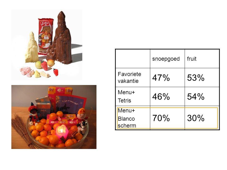 47% 53% 46% 54% 70% 30% snoepgoed fruit Favoriete vakantie Menu+