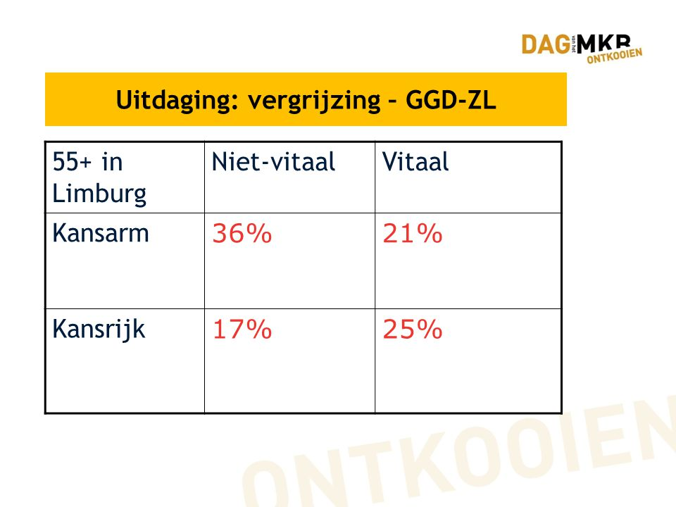 Uitdaging: vergrijzing – GGD-ZL