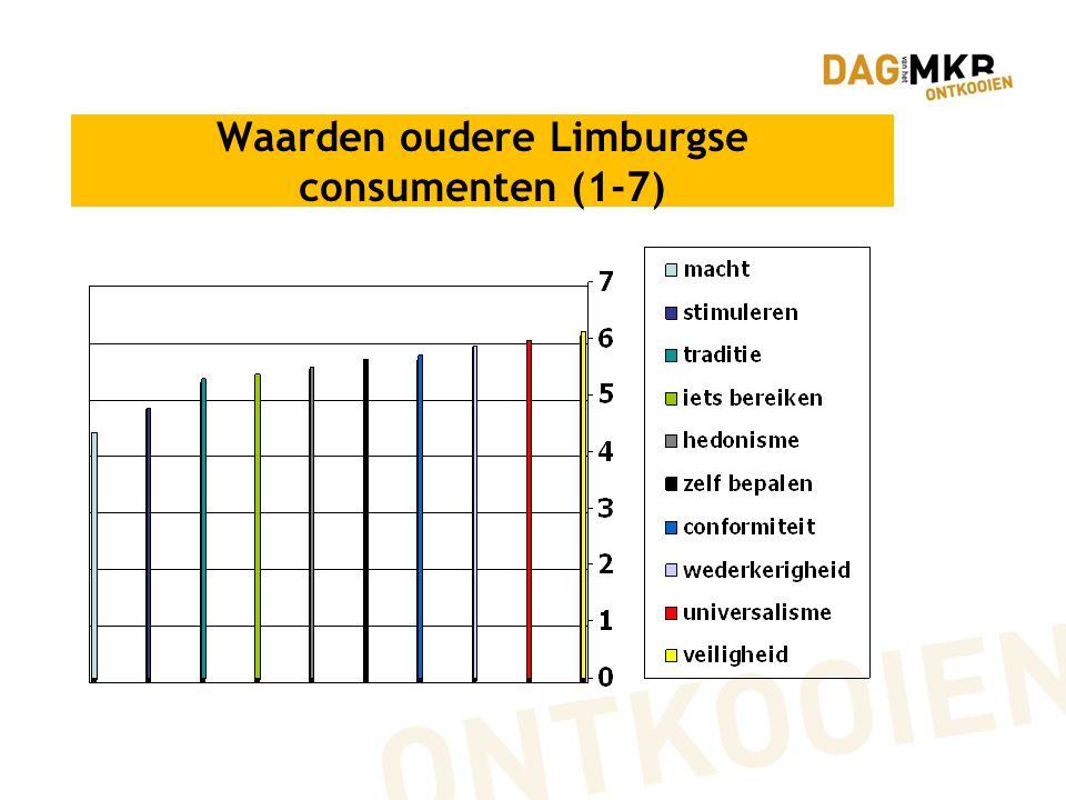 Waarden oudere Limburgse consumenten (1-7)