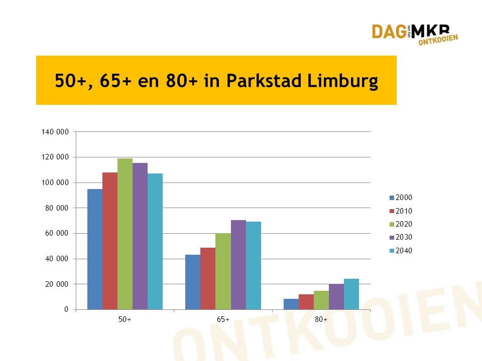 50+, 65+ en 80+ in Parkstad Limburg