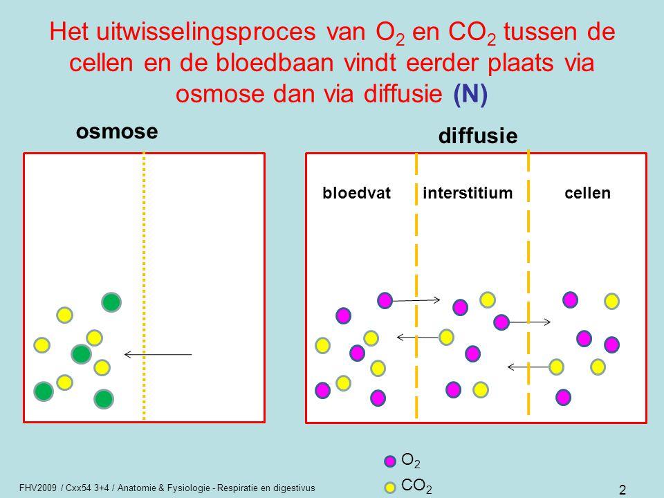 Het uitwisselingsproces van O2 en CO2 tussen de cellen en de bloedbaan vindt eerder plaats via osmose dan via diffusie (N)