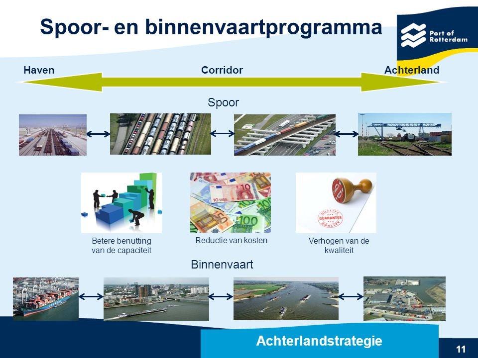 Spoor- en binnenvaartprogramma Rail terminals Rotterdam