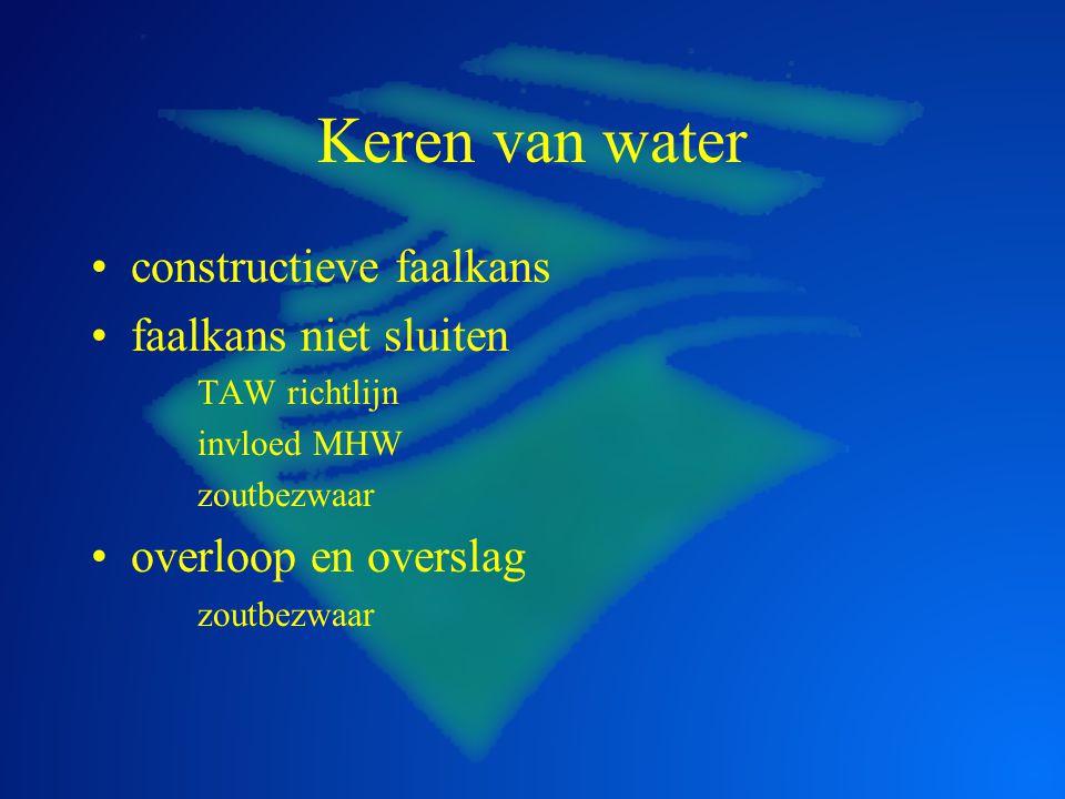 Keren van water constructieve faalkans faalkans niet sluiten