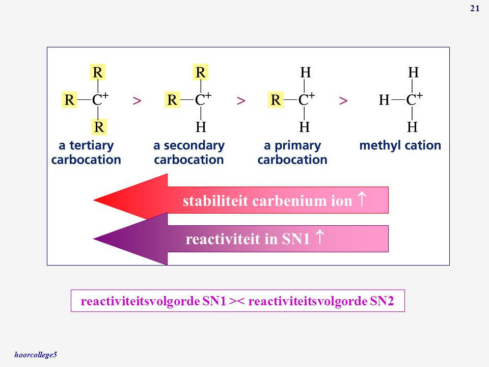 reactiviteitsvolgorde SN1 >< reactiviteitsvolgorde SN2