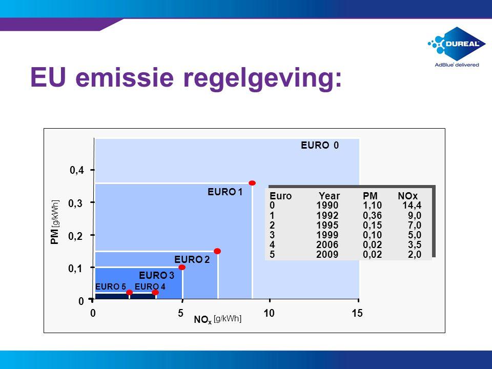 EU emissie regelgeving:
