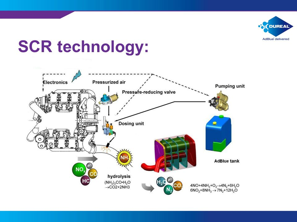 SCR technology:
