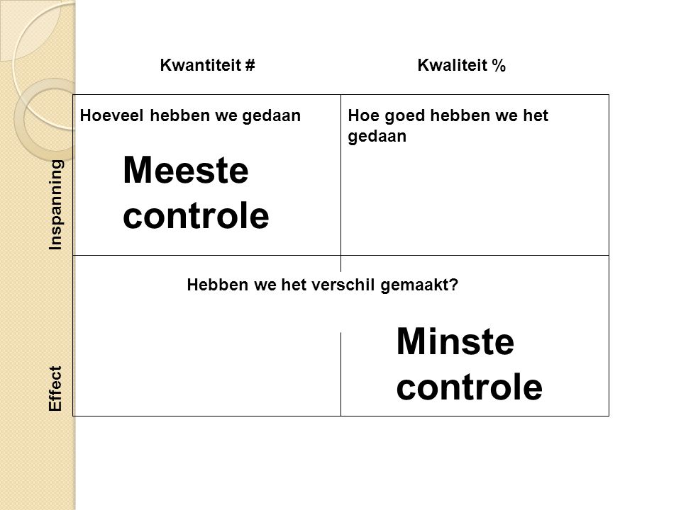 Meeste controle Minste controle Kwantiteit # Kwaliteit % Inspanning