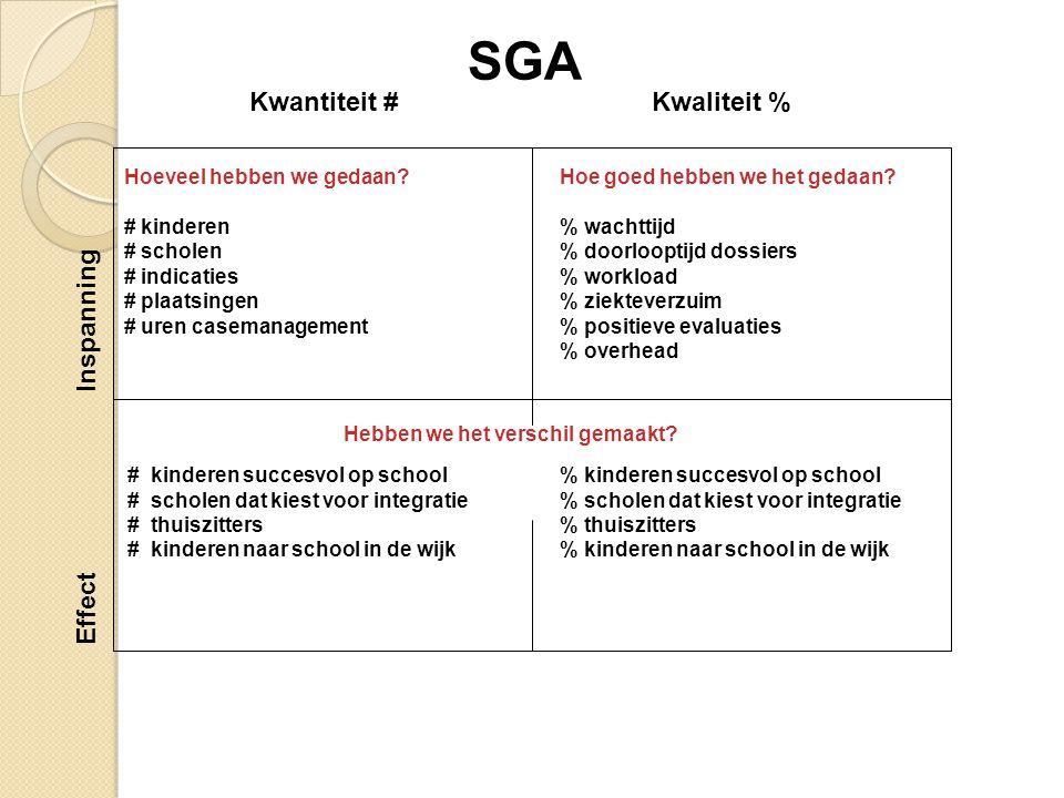 SGA Kwantiteit # Kwaliteit % Inspanning Effect