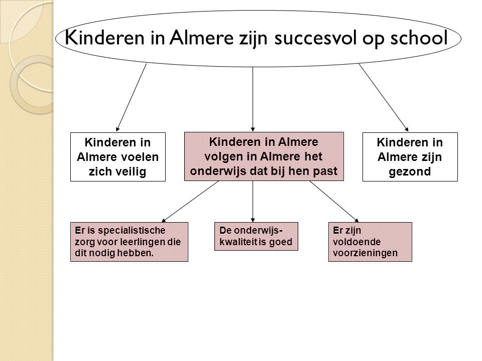 Kinderen in Almere zijn succesvol op school