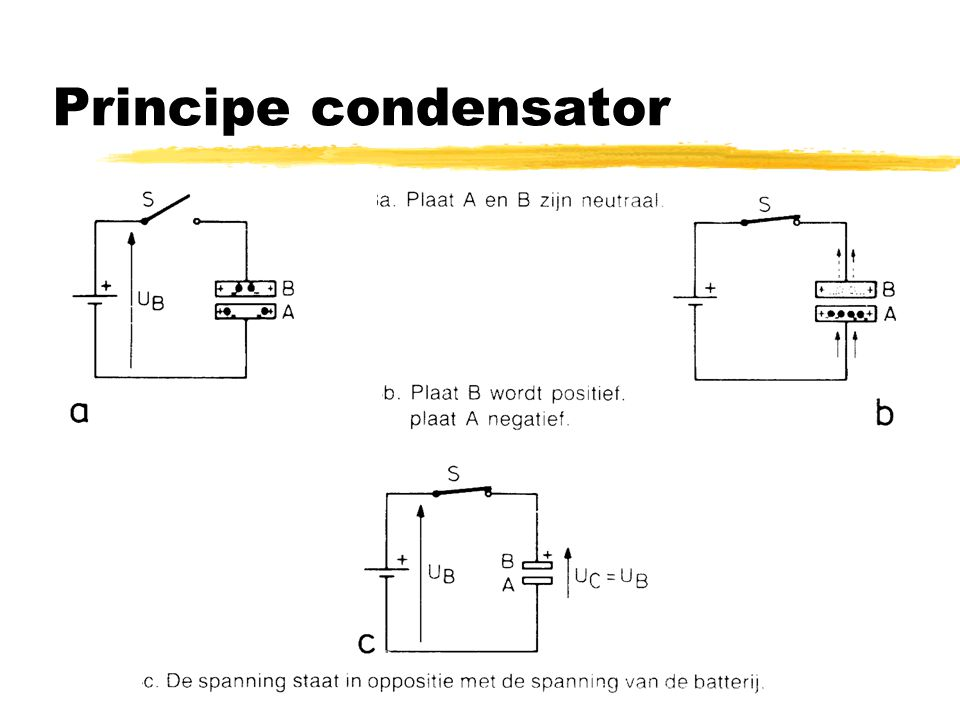 Principe condensator