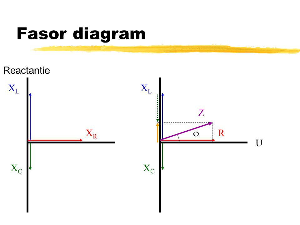 Fasor diagram Reactantie XL XL Z XR  R U XC XC