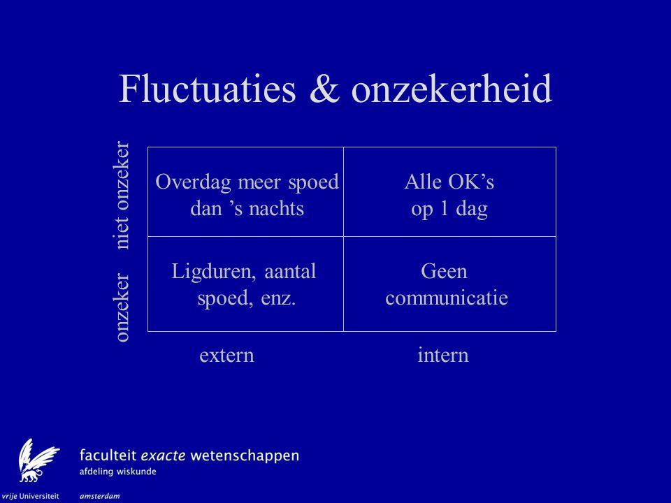 Fluctuaties & onzekerheid