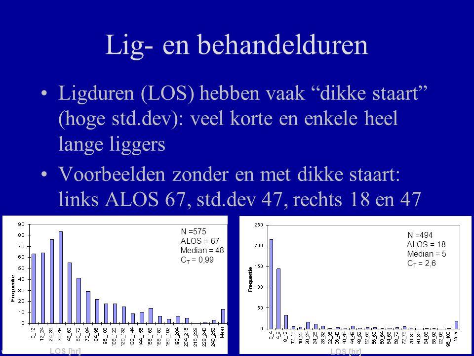 Lig- en behandelduren Ligduren (LOS) hebben vaak dikke staart (hoge std.dev): veel korte en enkele heel lange liggers.