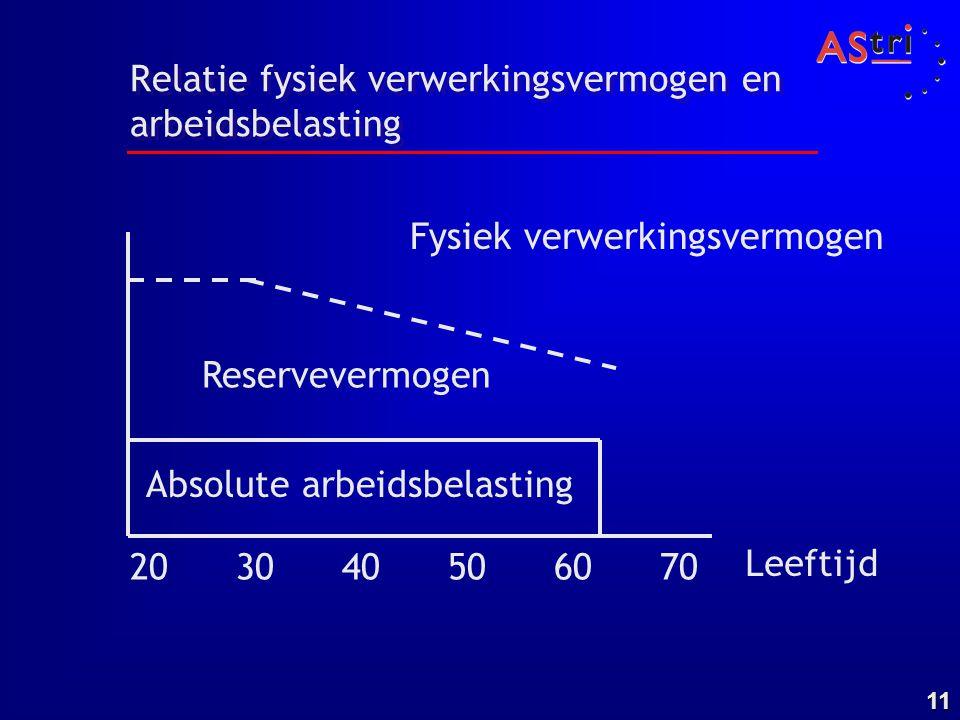 Relatie fysiek verwerkingsvermogen en arbeidsbelasting