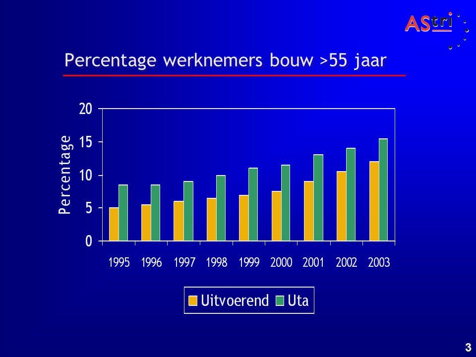 Percentage werknemers bouw >55 jaar