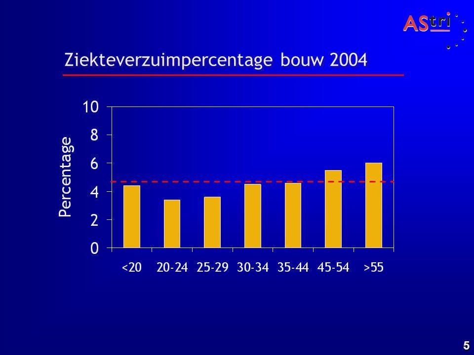 Ziekteverzuimpercentage bouw 2004