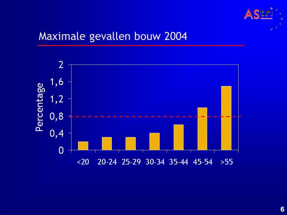 Maximale gevallen bouw 2004