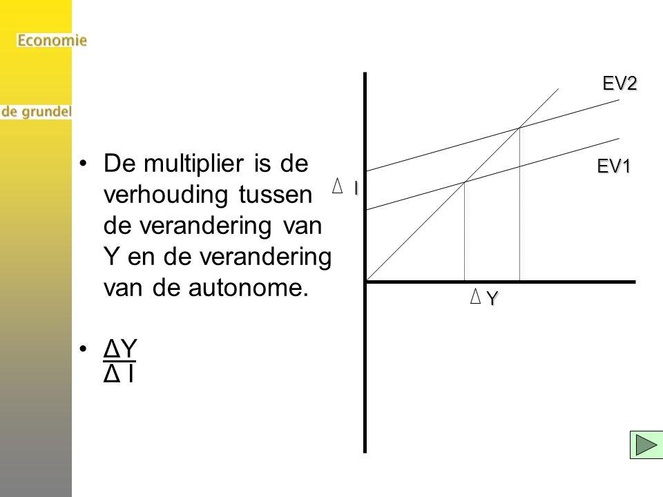 EV1 EV2. Y. I. De multiplier is de verhouding tussen de verandering van Y en de verandering van de autonome.