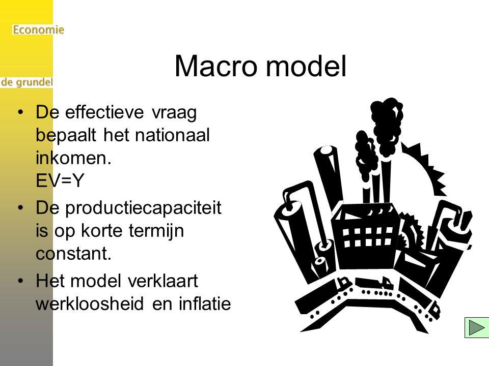 Macro model De effectieve vraag bepaalt het nationaal inkomen. EV=Y
