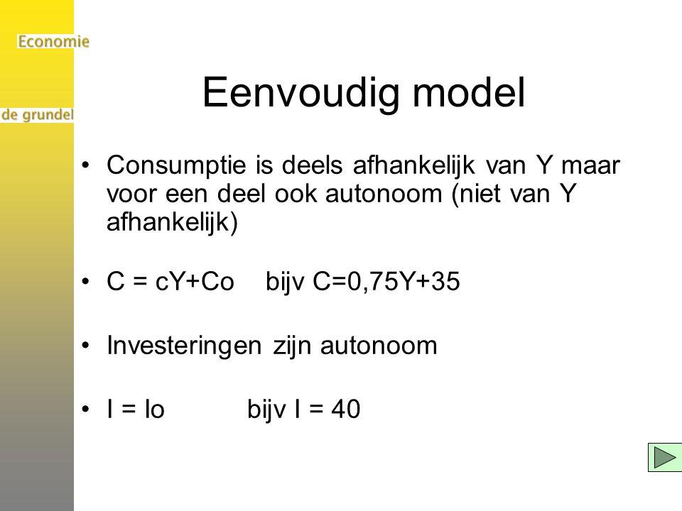 Eenvoudig model Consumptie is deels afhankelijk van Y maar voor een deel ook autonoom (niet van Y afhankelijk)