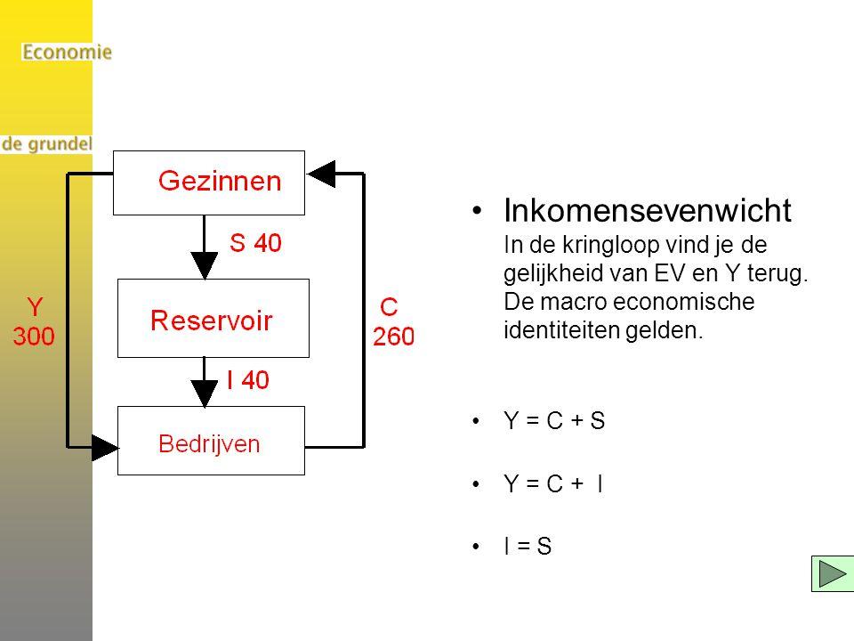 Inkomensevenwicht In de kringloop vind je de gelijkheid van EV en Y terug. De macro economische identiteiten gelden.