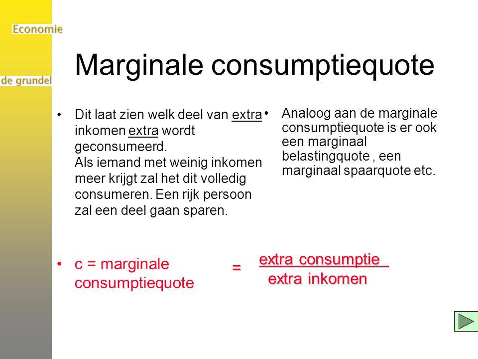 Marginale consumptiequote