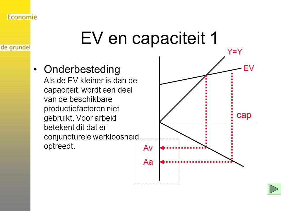 EV en capaciteit 1 Y=Y.