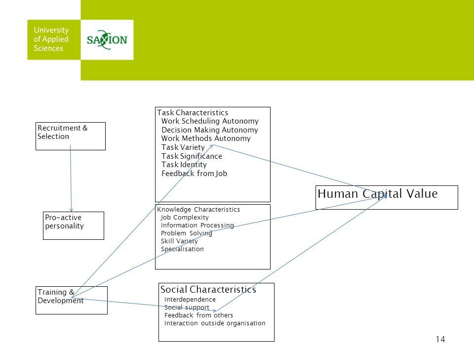 Human Capital Value Social Characteristics 14 Task Characteristics