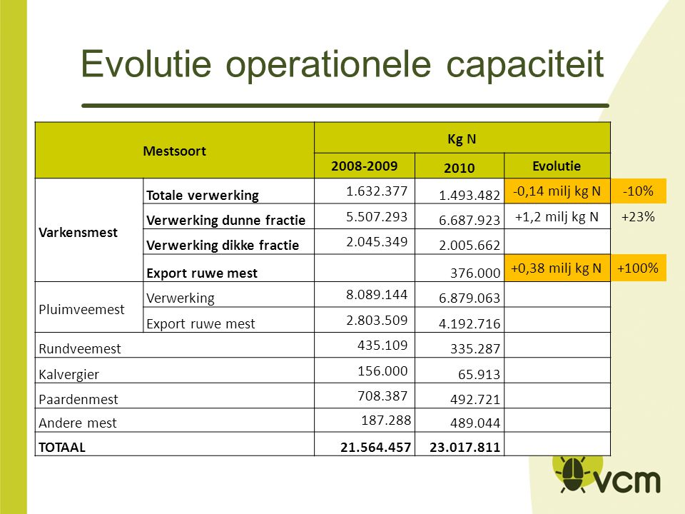 Evolutie operationele capaciteit