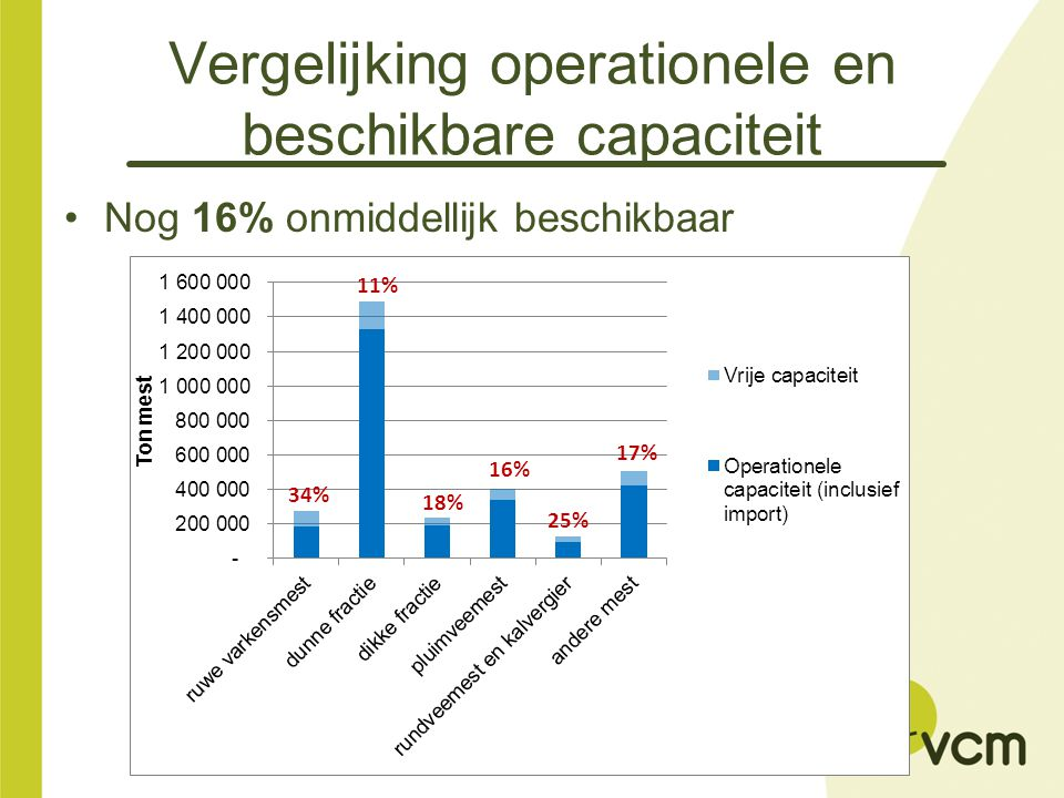 Vergelijking operationele en beschikbare capaciteit