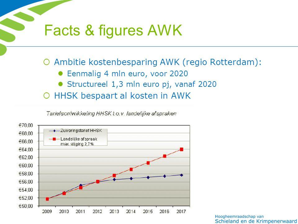 Facts & figures AWK Ambitie kostenbesparing AWK (regio Rotterdam):