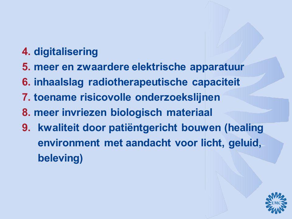 4. digitalisering 5. meer en zwaardere elektrische apparatuur. 6. inhaalslag radiotherapeutische capaciteit.