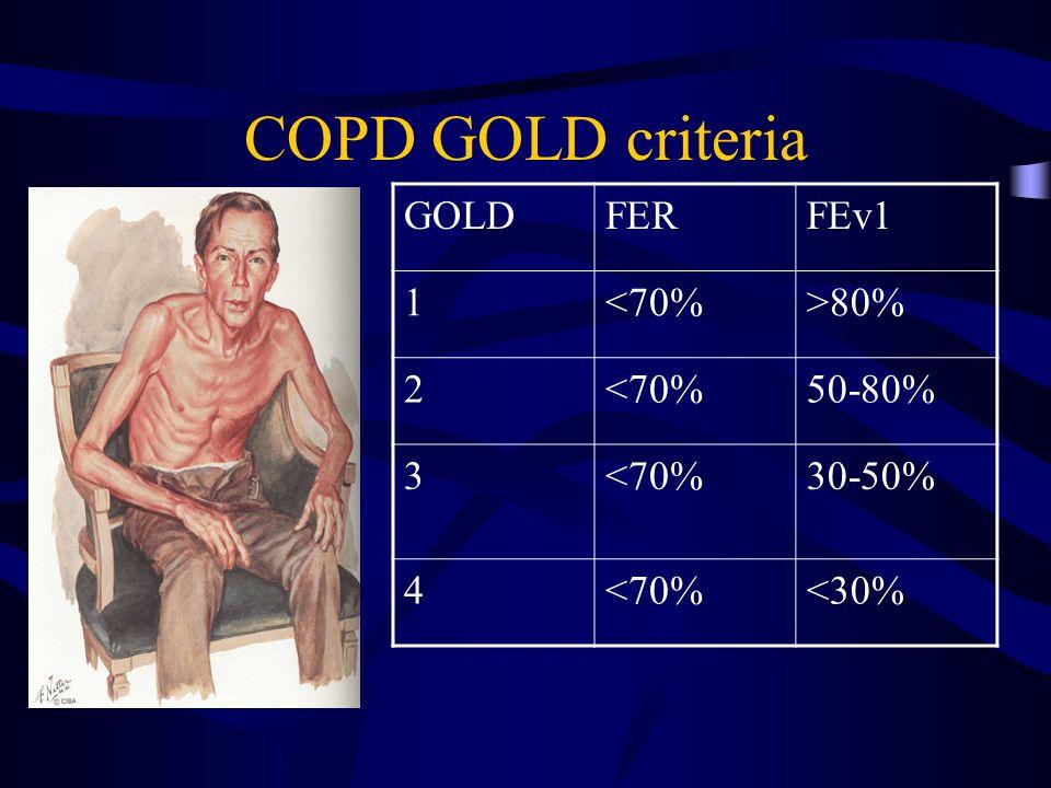 COPD GOLD criteria GOLD FER FEv1 1 <70% >80% 2 50-80% 3 30-50% 4