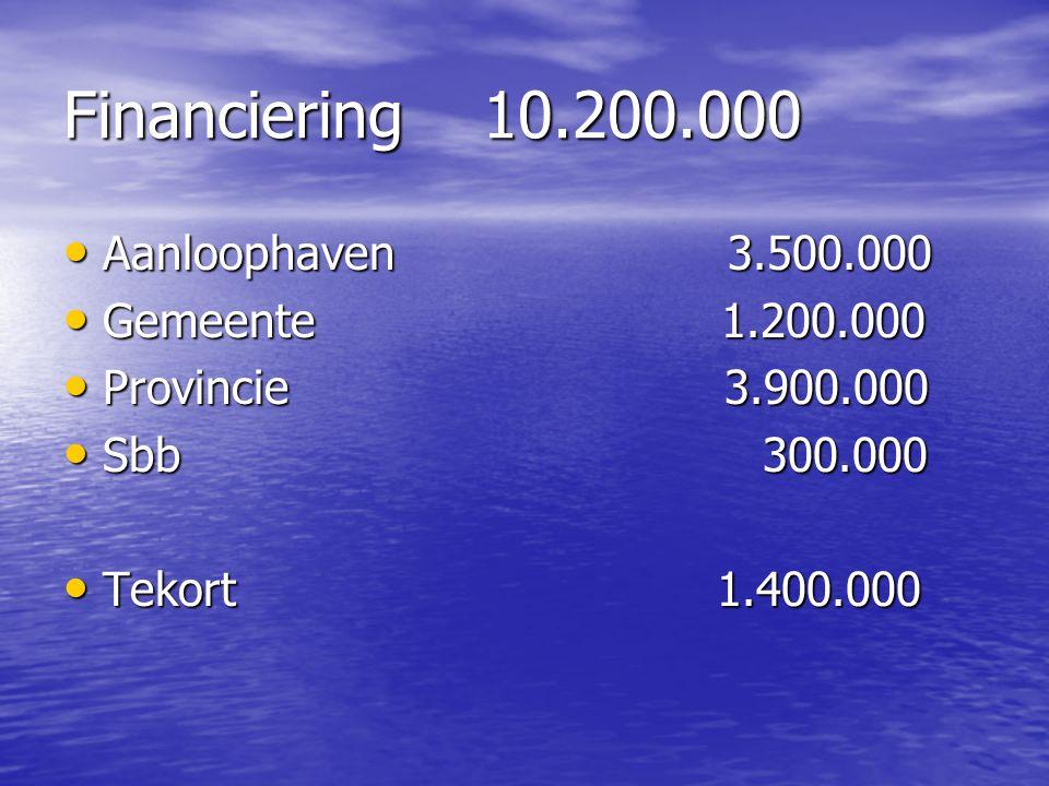 Financiering 10.200.000 Aanloophaven 3.500.000 Gemeente 1.200.000