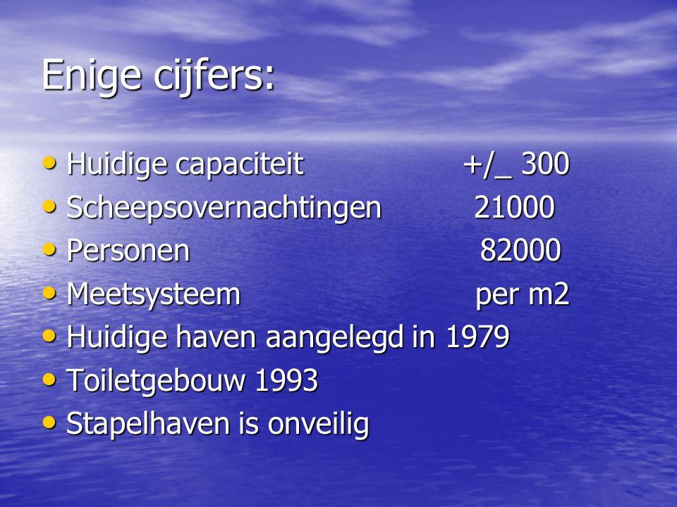 Enige cijfers: Huidige capaciteit +/_ 300 Scheepsovernachtingen 21000