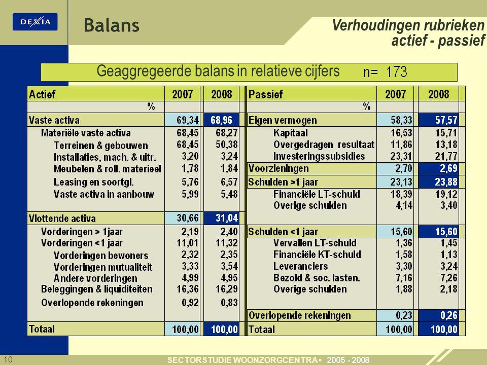 Geaggregeerde balans in relatieve cijfers