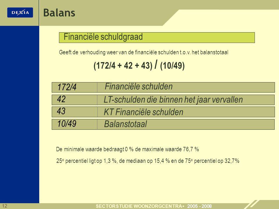 Balans Financiële schuldgraad (172/4 + 42 + 43) / (10/49)