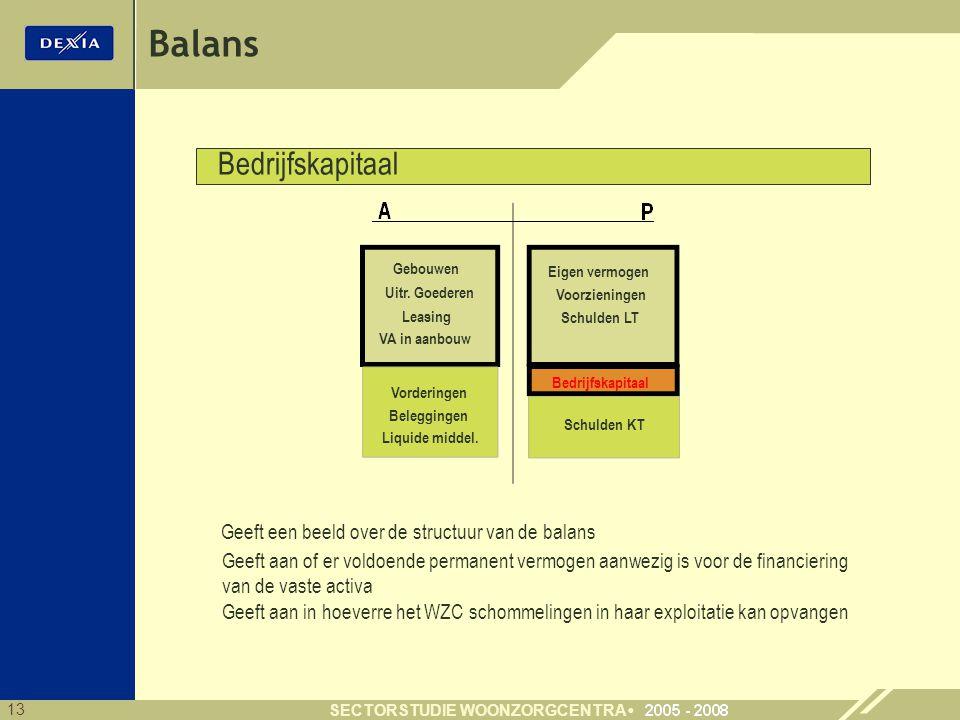 Balans Bedrijfskapitaal