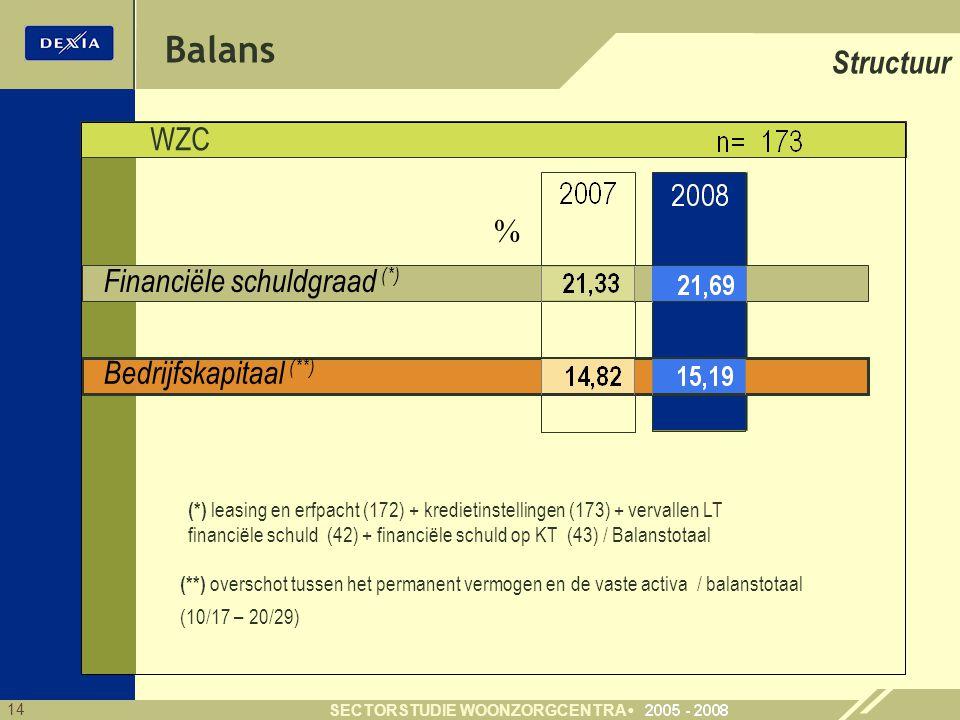 Balans Structuur WZC % Financiële schuldgraad (*)